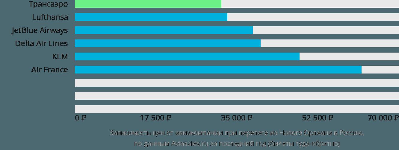 Динамика цен в зависимости от авиакомпании, совершающей перелет из Нового Орлеана в Россию