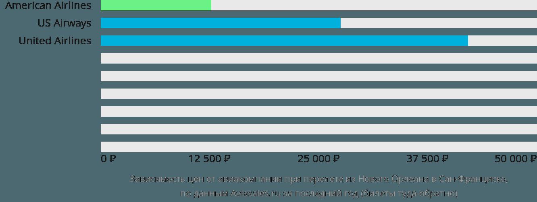 Динамика цен в зависимости от авиакомпании, совершающей перелет из Нового Орлеана в Сан-Франциско