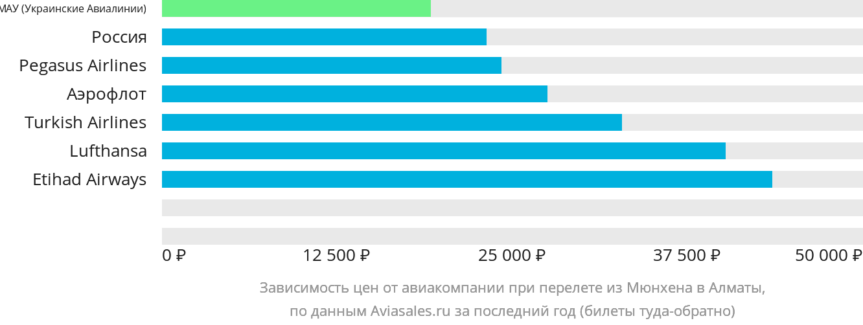 Динамика цен в зависимости от авиакомпании, совершающей перелет из Мюнхена в Алматы
