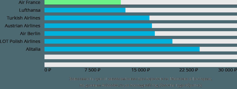 Динамика цен в зависимости от авиакомпании, совершающей перелет из Мюнхена в Болгарию