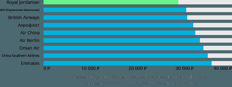 Динамика цен в зависимости от авиакомпании, совершающей перелет из Мюнхена в Бангкок