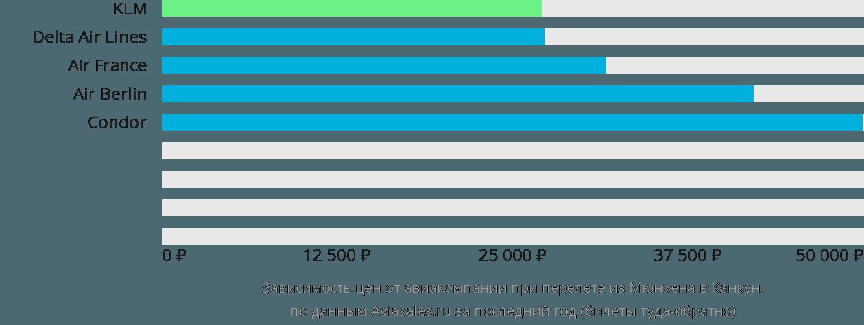 Динамика цен в зависимости от авиакомпании, совершающей перелет из Мюнхена в Канкун