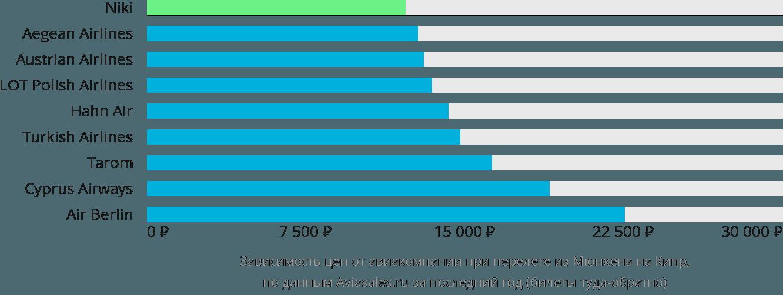 Динамика цен в зависимости от авиакомпании, совершающей перелёт из Мюнхена на Кипр
