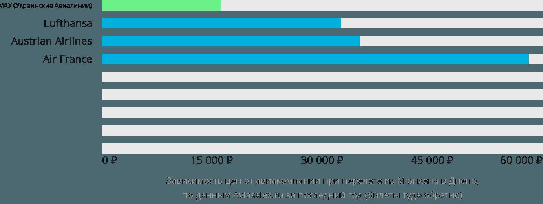 Динамика цен в зависимости от авиакомпании, совершающей перелет из Мюнхена в Днепр