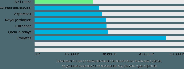 Динамика цен в зависимости от авиакомпании, совершающей перелет из Мюнхена в Дубай