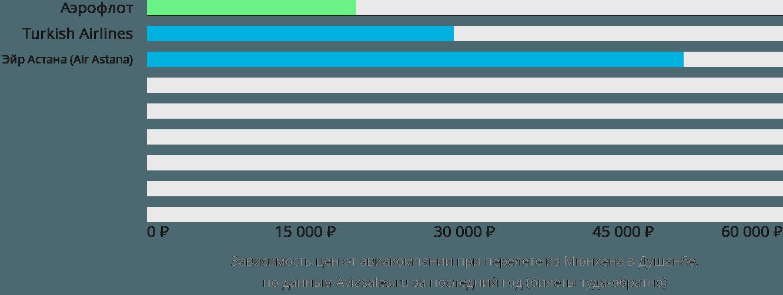 Динамика цен в зависимости от авиакомпании, совершающей перелет из Мюнхена в Душанбе