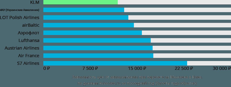 Динамика цен в зависимости от авиакомпании, совершающей перелет из Мюнхена в Киев
