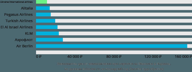 Динамика цен в зависимости от авиакомпании, совершающей перелет из Мюнхена в Израиль