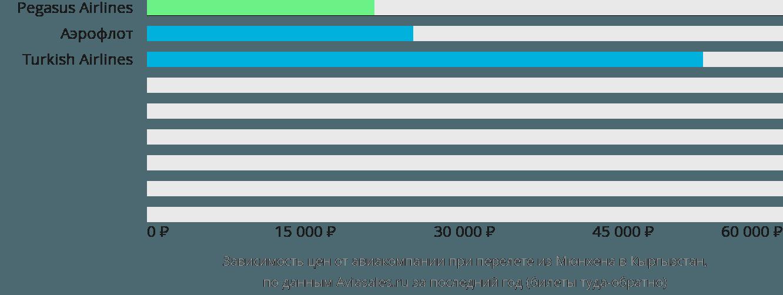 Динамика цен в зависимости от авиакомпании, совершающей перелёт из Мюнхена в Кыргызстан