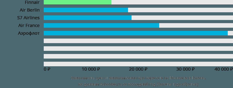 Динамика цен в зависимости от авиакомпании, совершающей перелет из Мюнхена в Казань