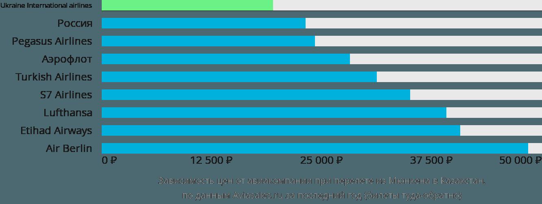 Динамика цен в зависимости от авиакомпании, совершающей перелет из Мюнхена в Казахстан
