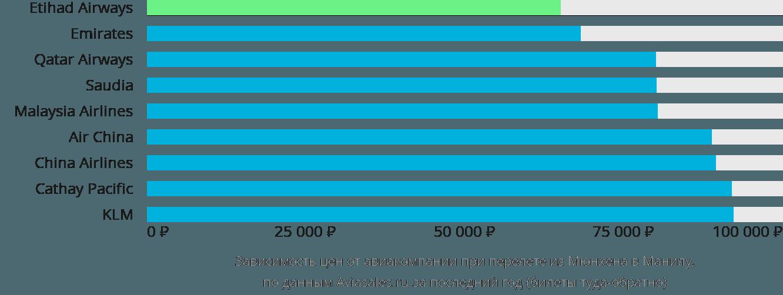 Динамика цен в зависимости от авиакомпании, совершающей перелет из Мюнхена в Манилу