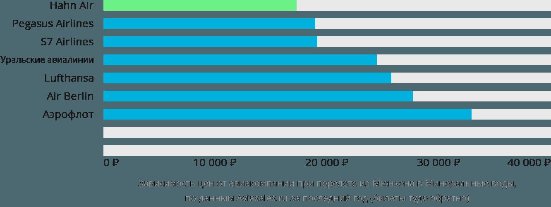 Динамика цен в зависимости от авиакомпании, совершающей перелет из Мюнхена в Минеральные воды