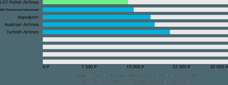 Динамика цен в зависимости от авиакомпании, совершающей перелет из Мюнхена в Одессу