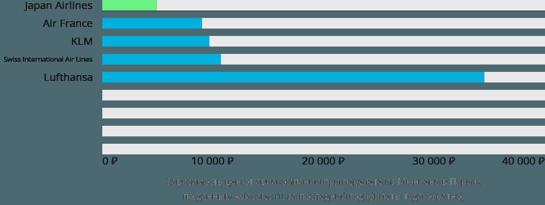 Динамика цен в зависимости от авиакомпании, совершающей перелет из Мюнхена в Париж