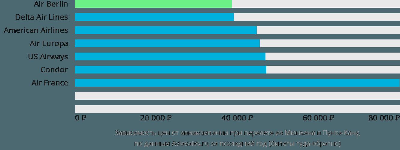 Динамика цен в зависимости от авиакомпании, совершающей перелет из Мюнхена в Пунта-Кану