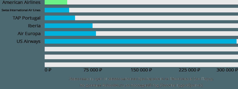 Динамика цен в зависимости от авиакомпании, совершающей перелет из Мюнхена в Сан-Паулу