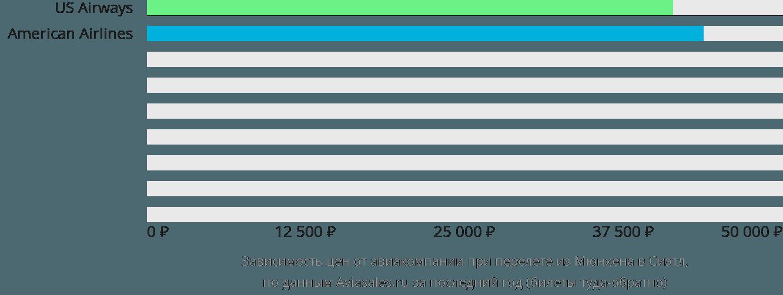Динамика цен в зависимости от авиакомпании, совершающей перелет из Мюнхена в Сиэтл