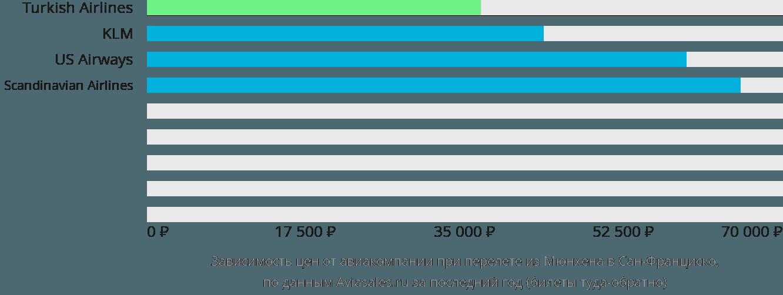 Динамика цен в зависимости от авиакомпании, совершающей перелет из Мюнхена в Сан-Франциско