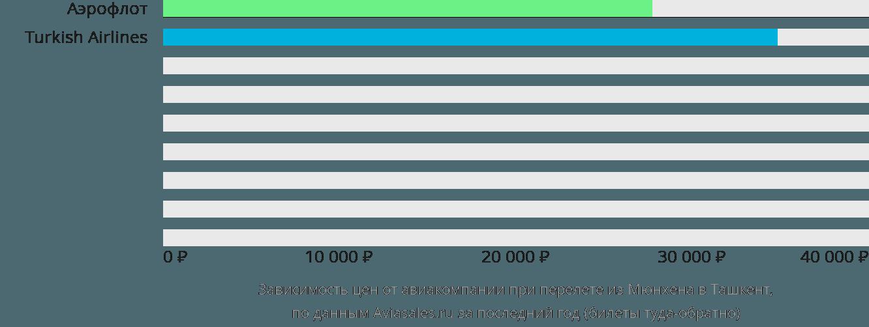 Динамика цен в зависимости от авиакомпании, совершающей перелет из Мюнхена в Ташкент