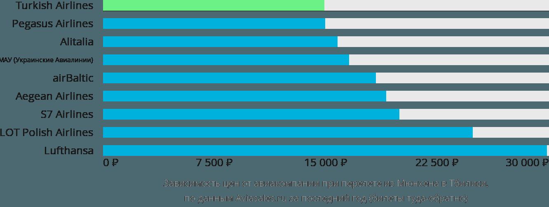 Динамика цен в зависимости от авиакомпании, совершающей перелет из Мюнхена в Тбилиси