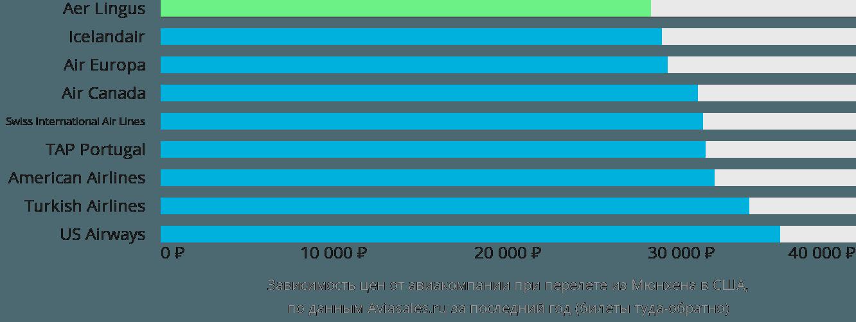 Динамика цен в зависимости от авиакомпании, совершающей перелет из Мюнхена в США