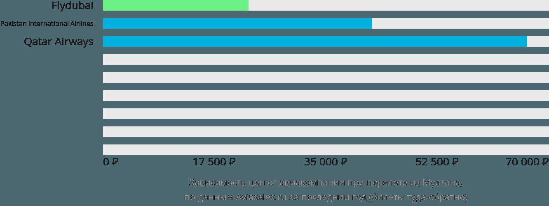 Динамика цен в зависимости от авиакомпании, совершающей перелет из Мултана