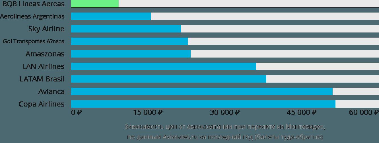 Динамика цен в зависимости от авиакомпании, совершающей перелет из Монтевидео