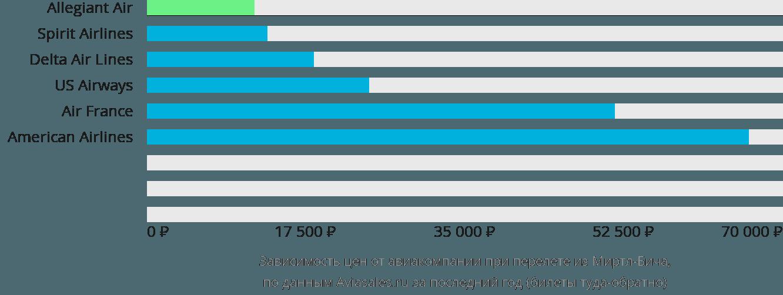 Динамика цен в зависимости от авиакомпании, совершающей перелет из Миртл-Бича