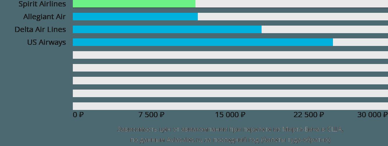 Динамика цен в зависимости от авиакомпании, совершающей перелёт из Миртл-Бич в США