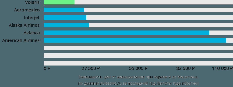 Динамика цен в зависимости от авиакомпании, совершающей перелет из Масатлана