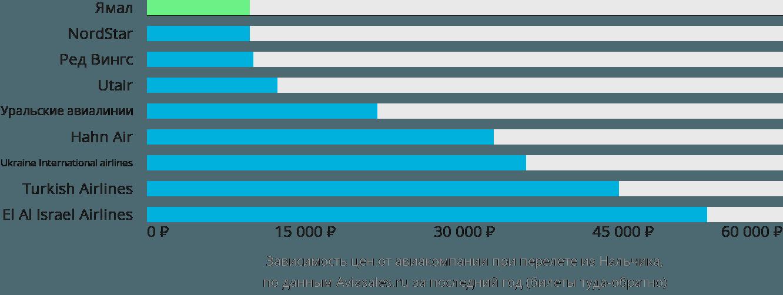 Динамика цен в зависимости от авиакомпании, совершающей перелет из Нальчика
