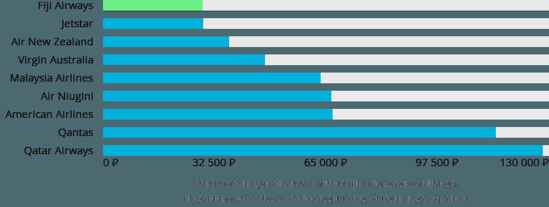 Динамика цен в зависимости от авиакомпании, совершающей перелет из Нанди