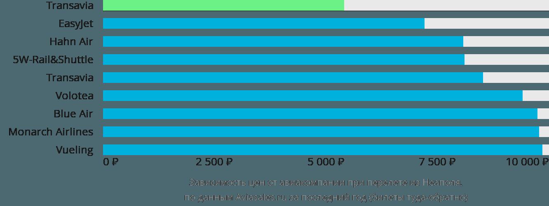 Динамика цен в зависимости от авиакомпании, совершающей перелет из Неаполя