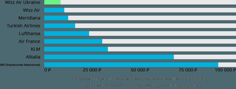 Динамика цен в зависимости от авиакомпании, совершающей перелет из Неаполя в Львов
