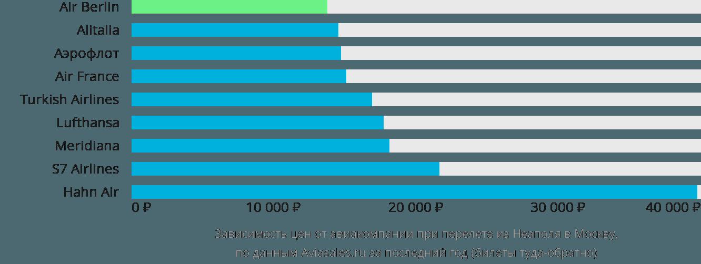 Динамика цен в зависимости от авиакомпании, совершающей перелет из Неаполя в Москву