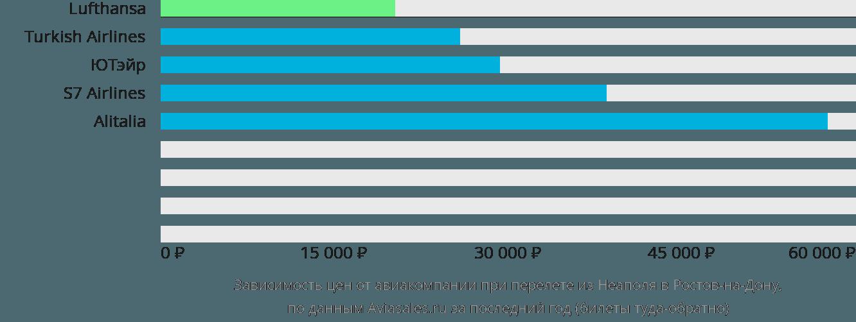 Динамика цен в зависимости от авиакомпании, совершающей перелет из Неаполя в Ростов-на-Дону