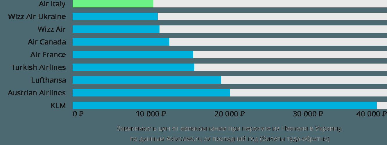 Динамика цен в зависимости от авиакомпании, совершающей перелет из Неаполя в Украину