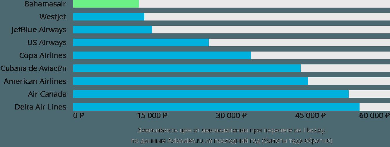 Динамика цен в зависимости от авиакомпании, совершающей перелет из Нассау