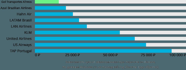 Динамика цен в зависимости от авиакомпании, совершающей перелет из Натала