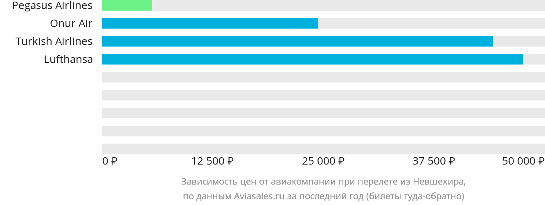 Динамика цен в зависимости от авиакомпании, совершающей перелет из Невшехира