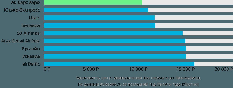 Динамика цен в зависимости от авиакомпании, совершающей перелет из Нижнекамска