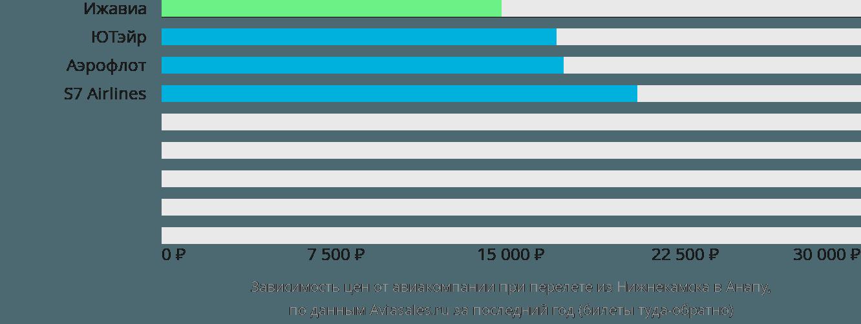 Динамика цен в зависимости от авиакомпании, совершающей перелет из Нижнекамска в Анапу