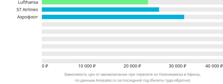 Динамика цен в зависимости от авиакомпании, совершающей перелет из Нижнекамска в Афины
