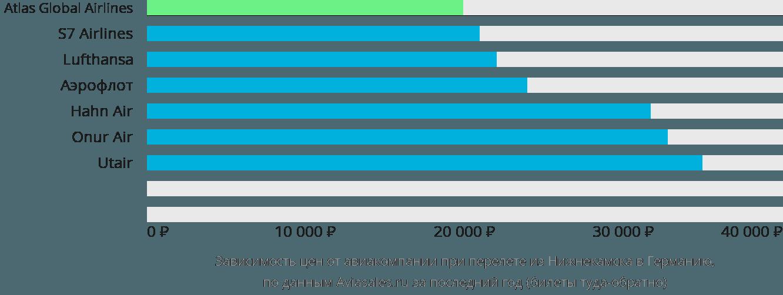 Динамика цен в зависимости от авиакомпании, совершающей перелет из Нижнекамска в Германию