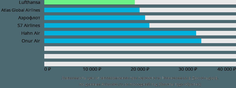 Динамика цен в зависимости от авиакомпании, совершающей перелет из Нижнекамска в Дюссельдорф