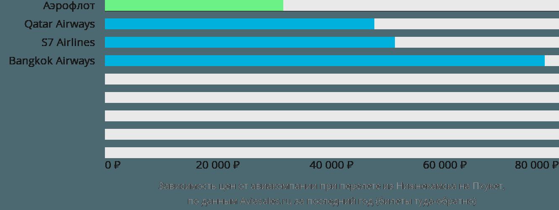 Динамика цен в зависимости от авиакомпании, совершающей перелет из Нижнекамска на Пхукет