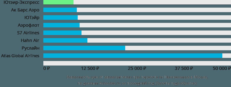 Динамика цен в зависимости от авиакомпании, совершающей перелет из Нижнекамска в Москву