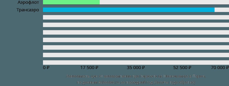 Динамика цен в зависимости от авиакомпании, совершающей перелет из Нижнекамска в Париж