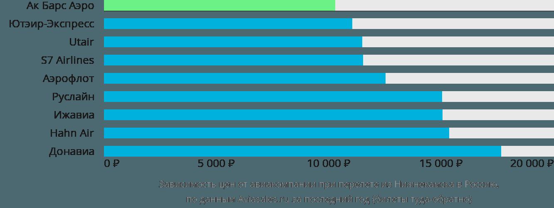 Динамика цен в зависимости от авиакомпании, совершающей перелёт из Набережных Челнов (Нижнекамска) в Россию